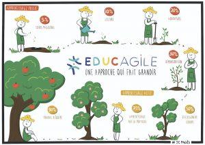 Educagile-pedagogie-active